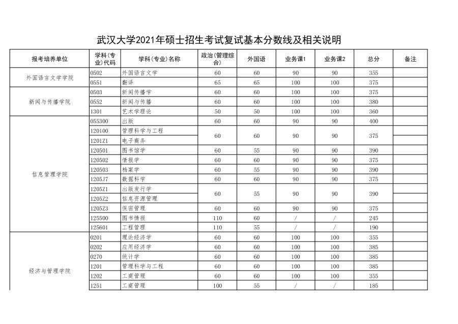 2021年武汉大学硕士招生考试复试基本分数线及相关说明